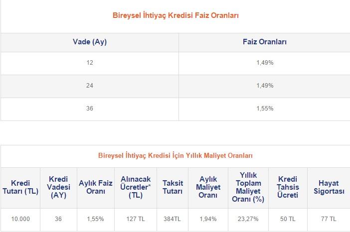 ABank Bireysel İhtiyaç Kredisi Başvurusu www.bankabilgi.org