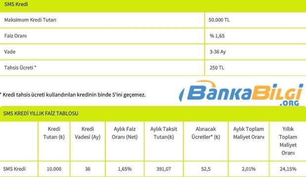 Şekerbank Sms İle Kredi Başvurusu www.bankabilgi.org