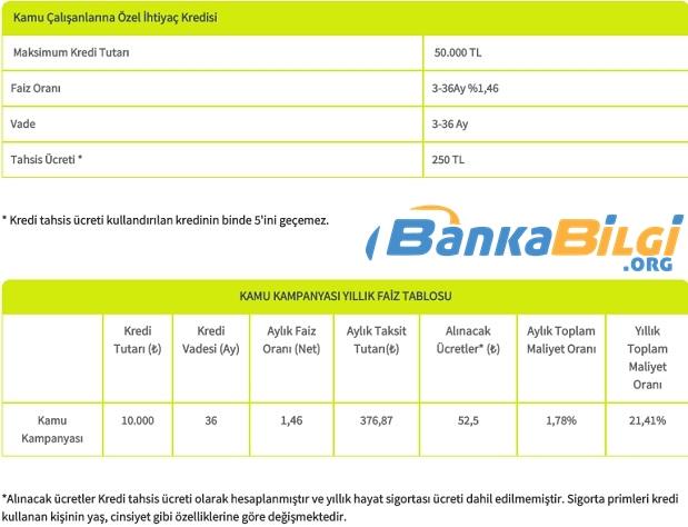 Şekerbank İhtiyaç Kredisi Başvurusu www.bankabilgi.org